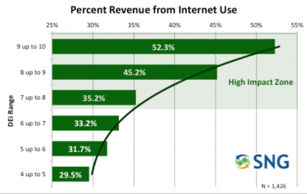 percent revenue