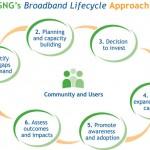 broadband-lifecycle