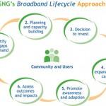 broadband-lifecycle-sml