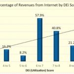 Revenues by DEi