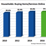 households buying