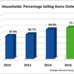 households selling