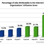 jobpercentages