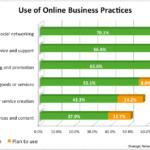 online biz practices