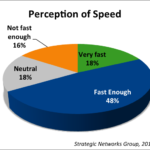 perceptionofspeed