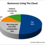 using_cloud