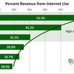 percent revenue