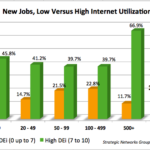 utilization and jobs
