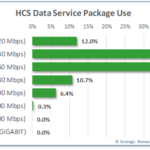 HCS data packages