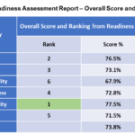 Readiness Score and Ranking