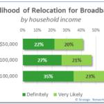 HH Reloc Income