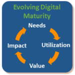 Evolving Digital Maturity