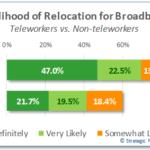 Teleworking Relocn