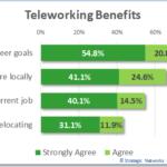 Teleworking benefits