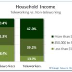 Teleworking income