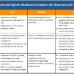 Broadband Options Traditional