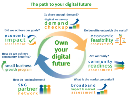 Digital Infrastructure Strategy for Communities | Strategic