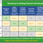 Roadmap for BB2