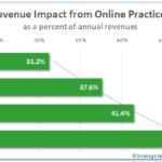 Revenue Impact