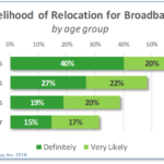 Custer County – household relocation for broadband